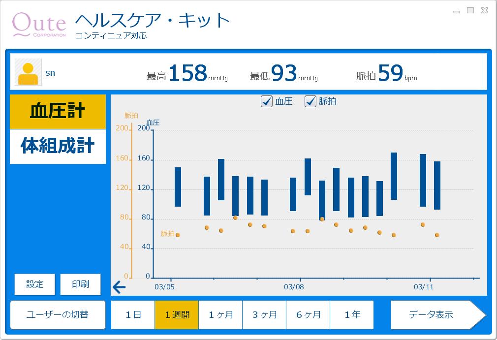 或る一週間の血圧測定結果のグラフ・チャート
