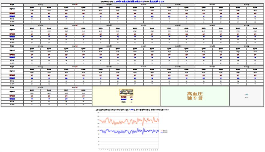 1ヶ月間の血圧測定値の表データ および 血圧変動グラフ
