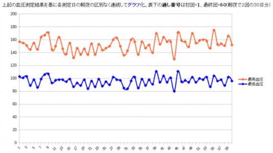[2017年 9/2~10/1] 1ヶ月間の血圧測定値の血圧変動グラフ