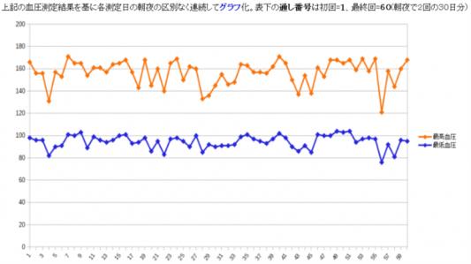 [2018年 9/1~9/30] 1ヶ月間の血圧測定値の血圧変動グラフ