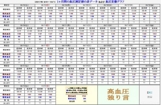 [2017年 9/2~10/1] 1ヶ月間の血圧測定値の表データ